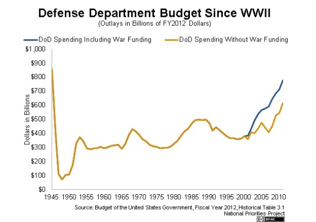 DOD Budget Since WW2