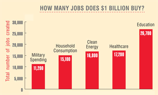 How many jobs does $1 Billion Buy?